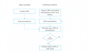 Formedix-annotated-crf