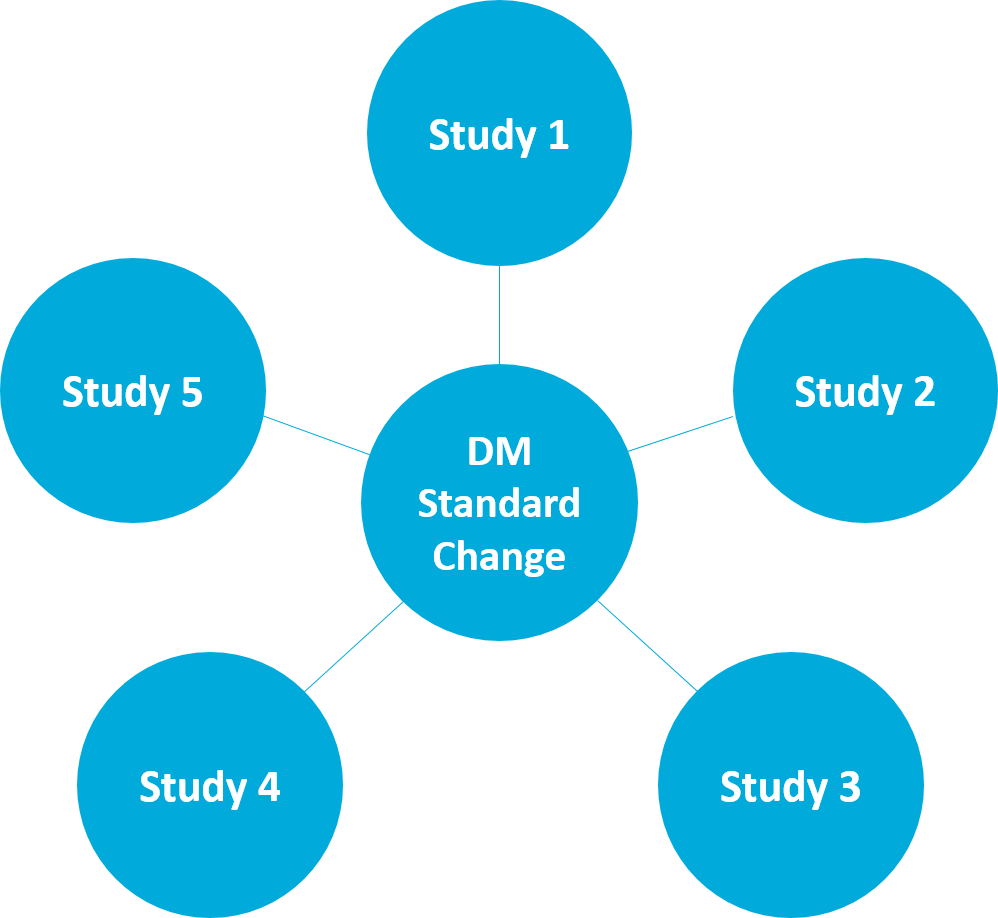 clinical-mdr-impact-analysis